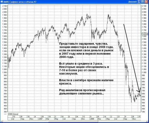Картина рынка 2008 год_Kartina rinka 2008 god