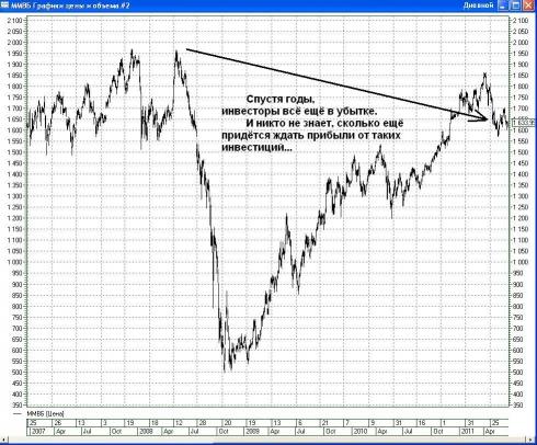 Рынок акций_Rinok akciy