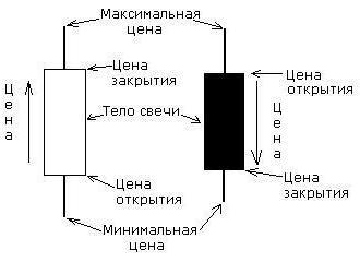 Svecha_Свеча
