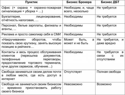 Сравнение бизнеса брокера и бизнеса Дела биржевой торговли