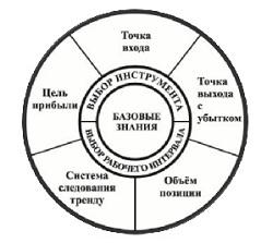 Система Биржевой Торговли
