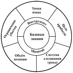 Круг Системы