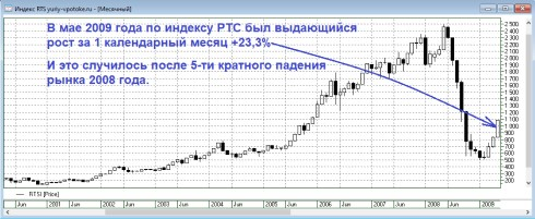 индекс РТС